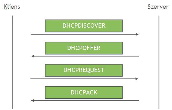 DHCP ellenőrzés