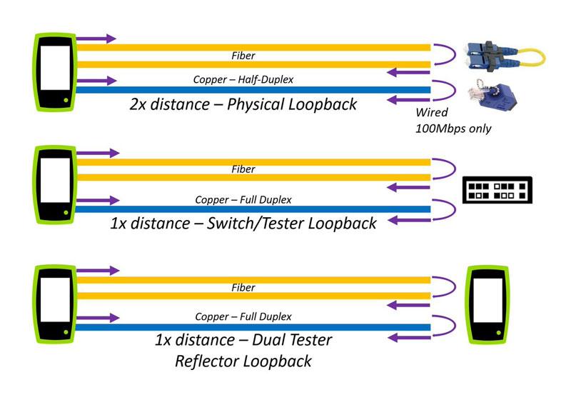 LANBERT konfiguráció