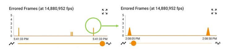 LANBERT error frames