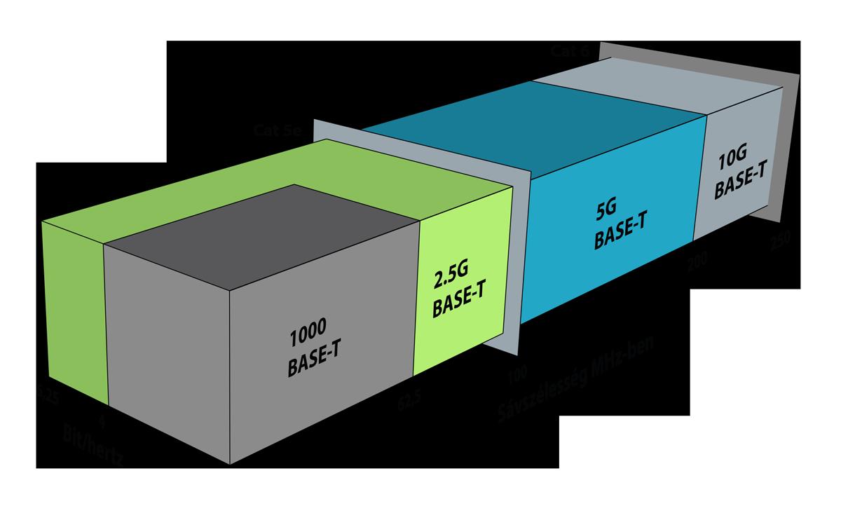 Milyen kábelek teljesítik a 2.5/5GBASE-T szabványt?