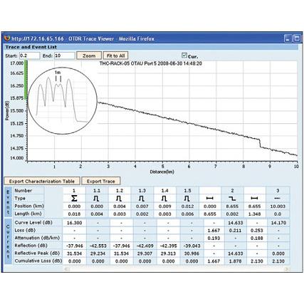 NQMSfiber komplett optikai szálmonitorozási rendszer