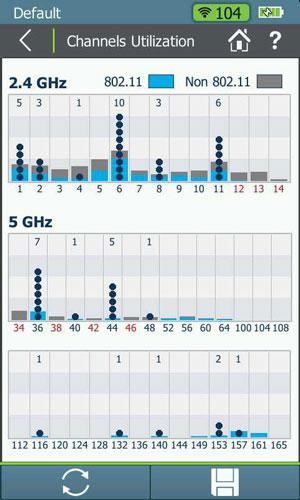 Spektrum telítettség és AP-k csatorna szerinti elhelyezkedése